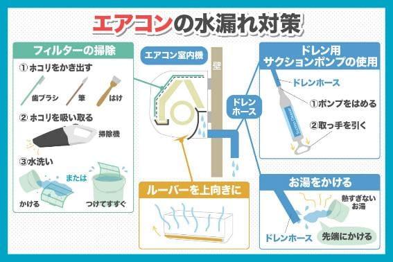 エアコンの水漏れ対策
