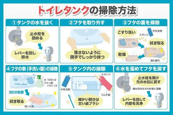 掃除の方法と手順