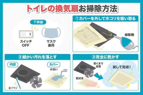 トイレの換気扇を簡単にお掃除する方法