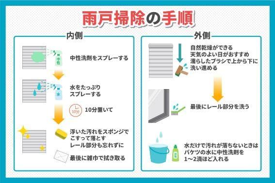 雨戸の掃除の手順