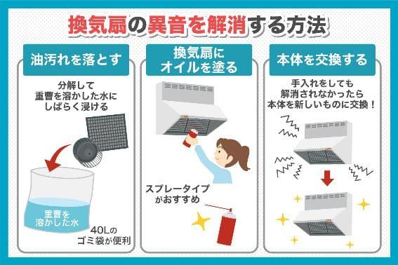 換気扇から異音を解消する方法