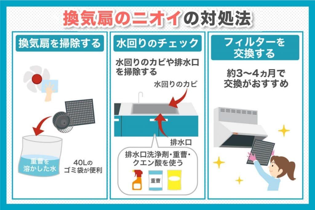 換気扇のニオイ対処方法