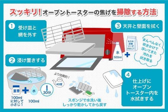 スッキリ!オーブントースターの焦げを掃除する方法
