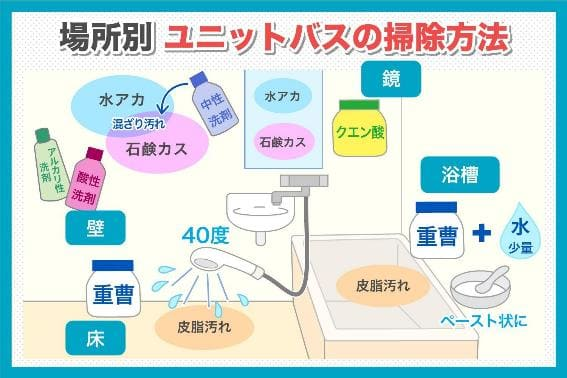 場所別 ユニットバスの掃除方法