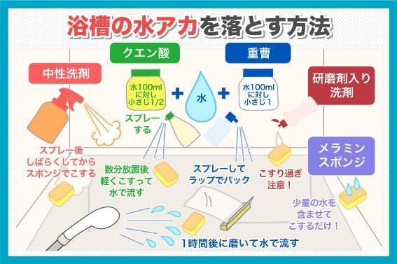 浴槽の水アカを落とす方法
