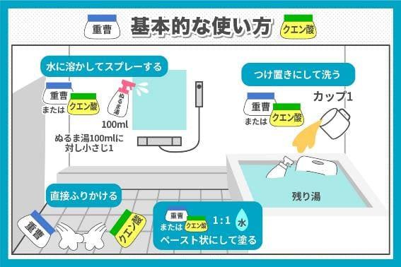 お風呂掃除での重曹とクエン酸の基本的な使い方