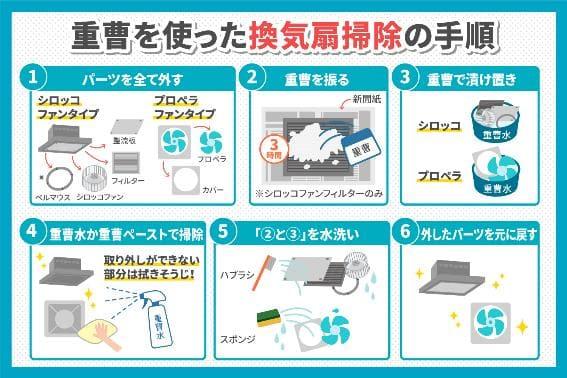 重曹を使った換気扇掃除の手順