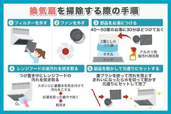 換気扇を掃除する際の手順