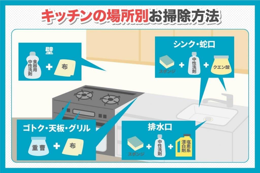 キッチンの場所別お掃除方法