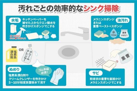 汚れごとの効果的なシンク掃除