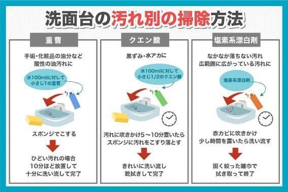 洗面台の汚れ別の掃除方法