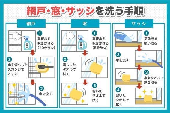 網戸・窓・サッシを洗う手順